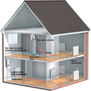 Central Heating System Instalations and repairs
